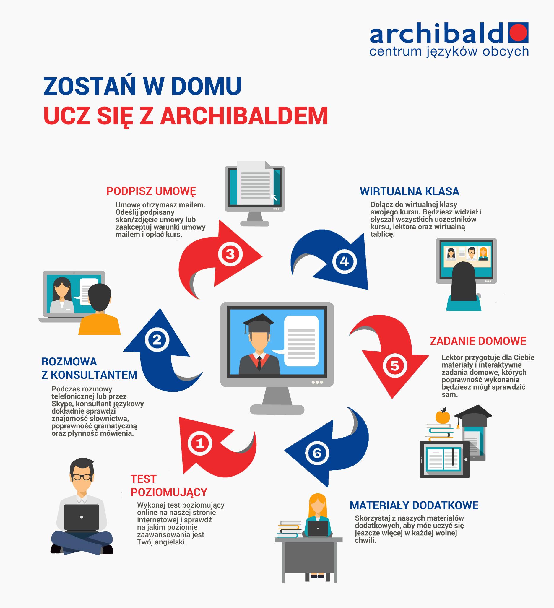 archibald jak sie zapisac angielski online